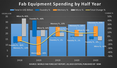 Fab Equipment Spending by Half Year