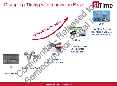 Disrupting Timing with Innovation Firsts
