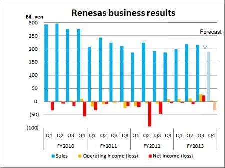 Renesas forecasts operating profit for fiscal 2013
