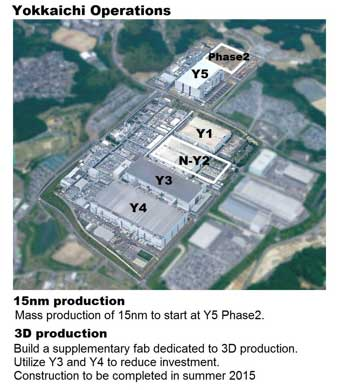 Toshiba building 3D NAND fab with 500 billion yen investment